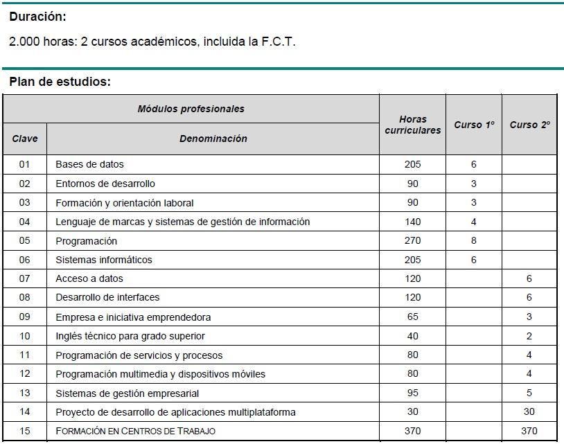 Ciclos Formativos De Grado Superior Colegio Santa Ana Y